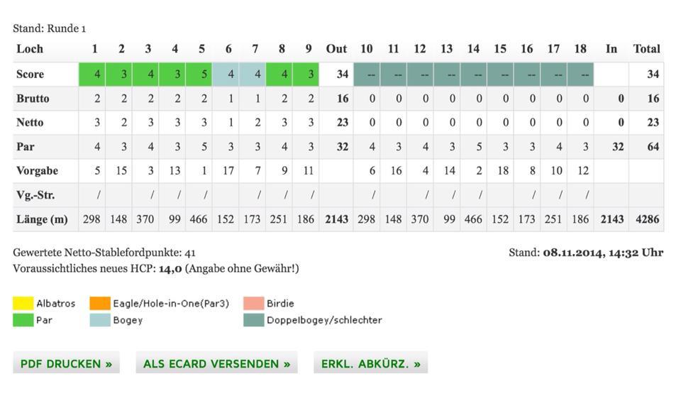 Juhuuu, Brutto-Sieg und HCP von 15,5 auf 14,0 :)